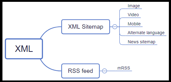XML sitemap and RSS Format