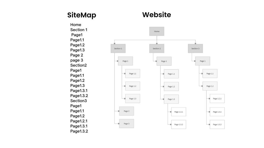 sitemap-vs-website