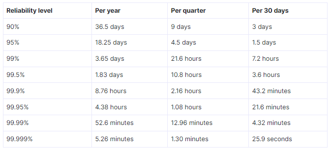 table to see how percentage converts to time